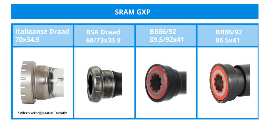 The different SRAM GXP bottom bracket bearings.