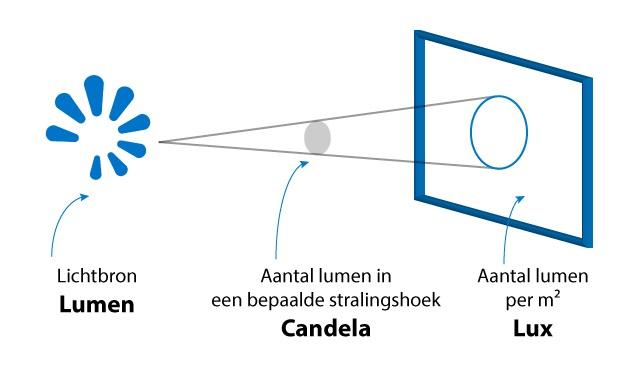 Guide d'achat Éclairage de vélo - Lumen Candela Lux