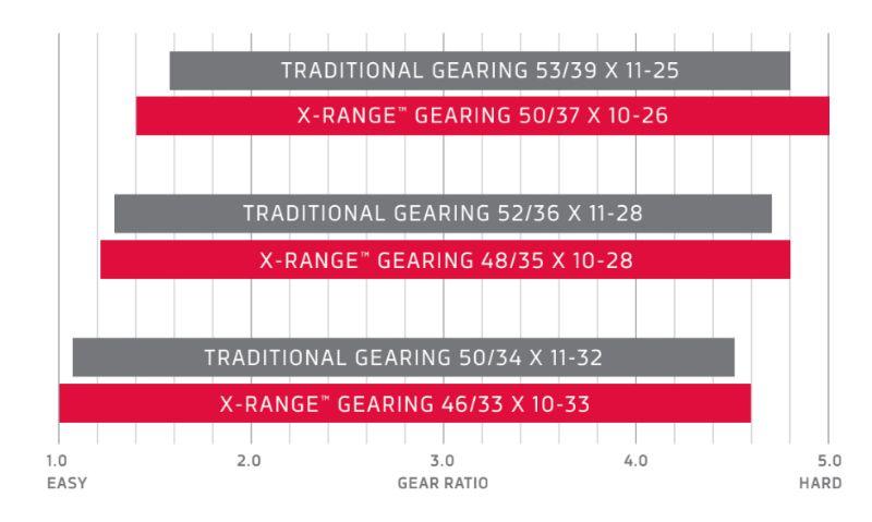Met een 50x10 kun je zwaarder trappen dan een 53x11. Wat Sram betreft is de 53x11 verleden tijd.