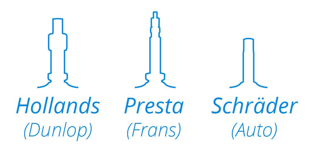 De drie verschillende fietsventielen: Een Hollands (Dunlop), Presta (Frans) en Schräder (Auto) ventiel.
