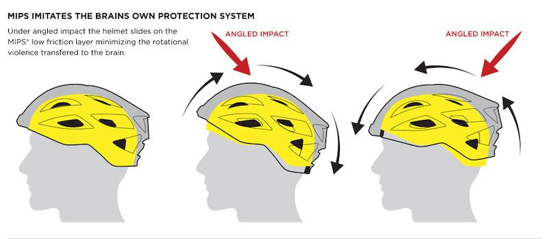 mips - rotatie en bewegingsvrijheid van de helm